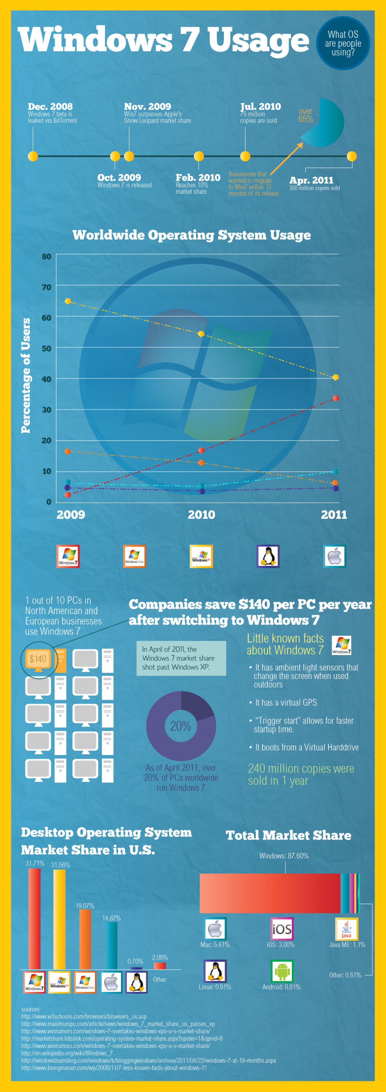 Just How Widespread is Windows 7? Infographic