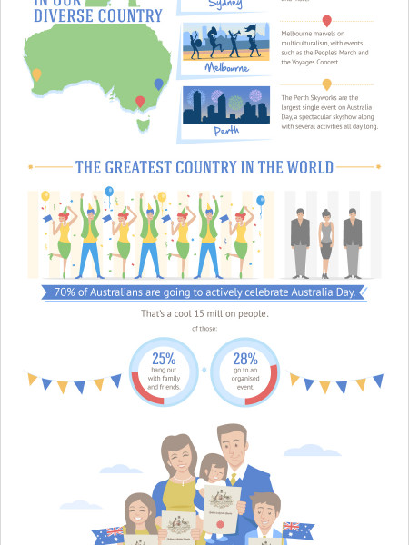 Just In Time For Australia Day! Infographic