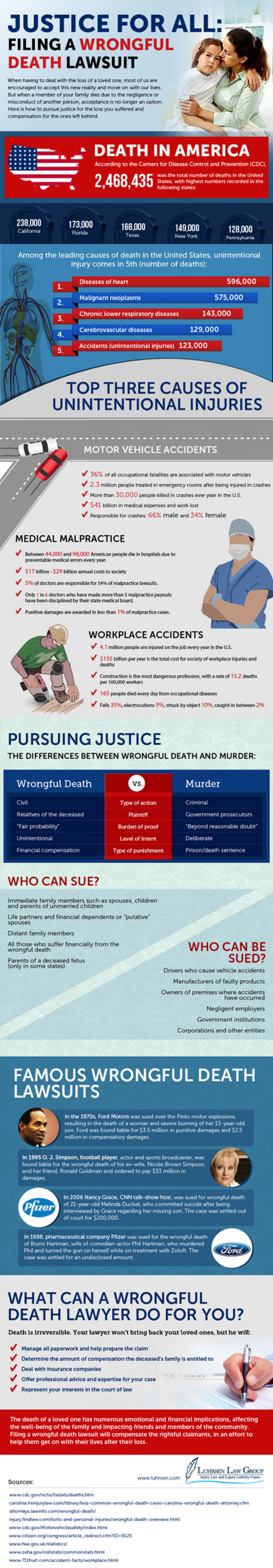 Justice for All: Filing a Wrongful Death Lawsuit  Infographic