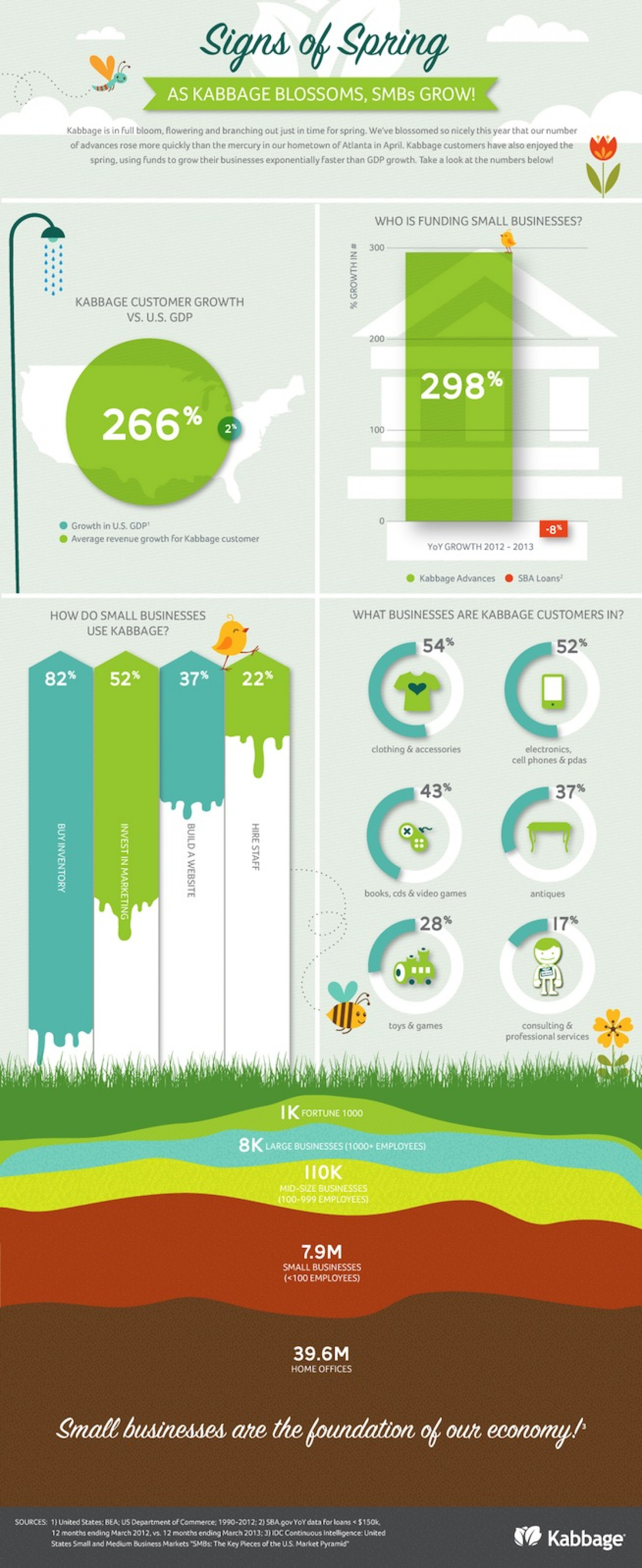 Kabbage and small businesses are growing together Infographic