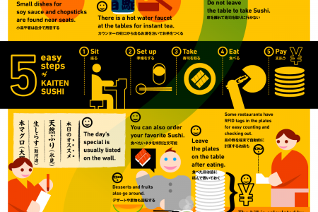 Kaiten Sushi or Conveyor Belt Sushi! Infographic