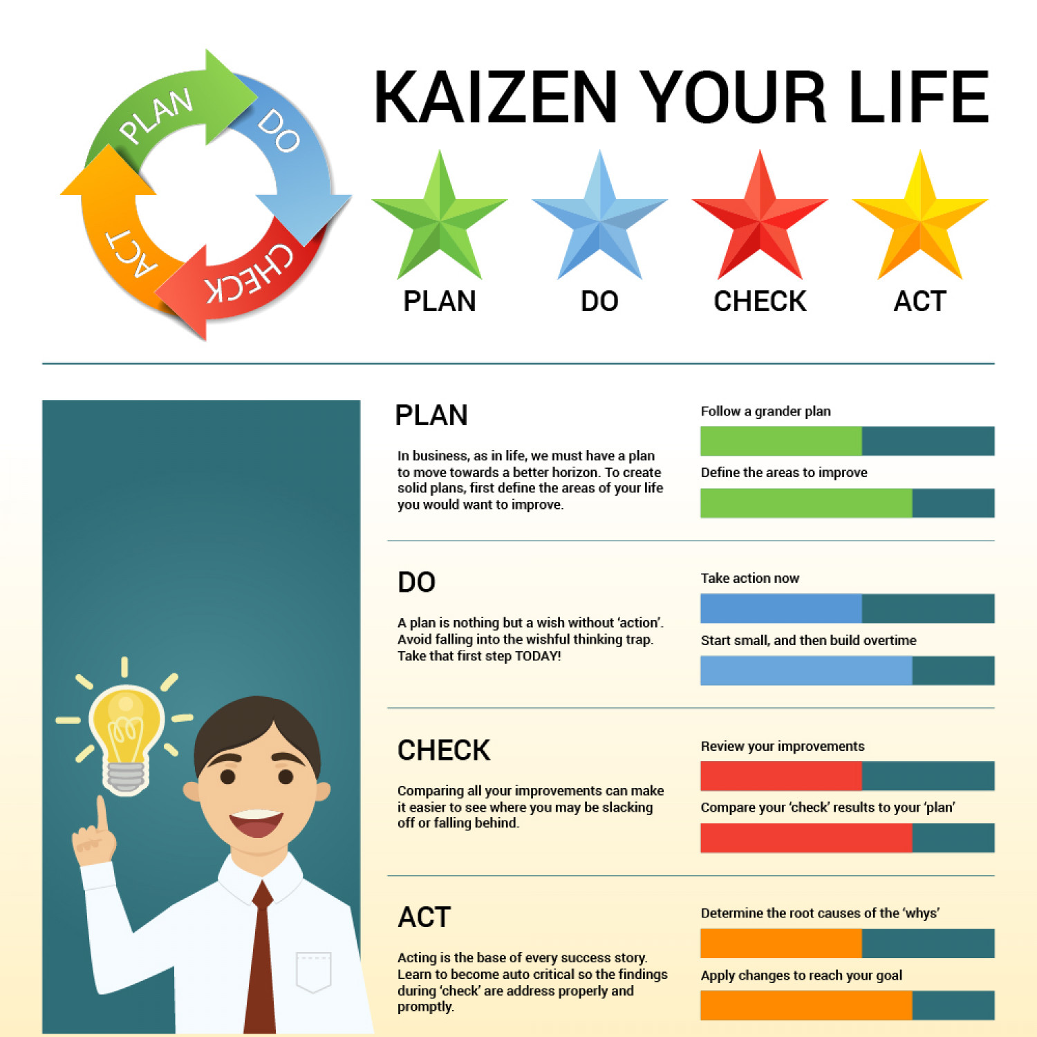 Kaizen Your Life Infographic