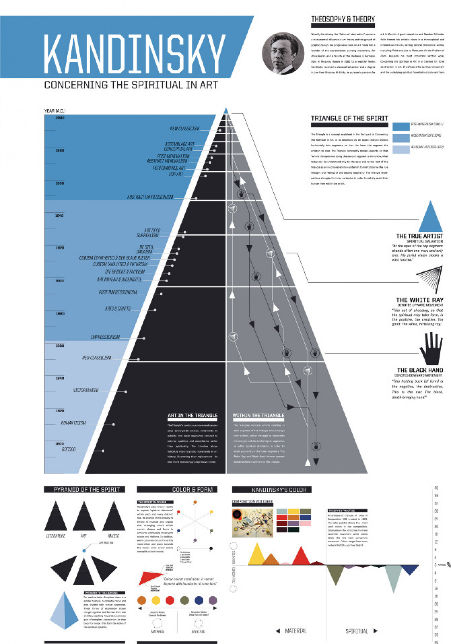 Kandinsky Concerning the Spiritual in Art Infographic