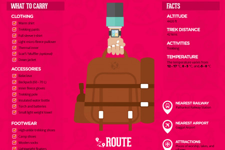 Kangra Valley Trek 2015, India Infographic