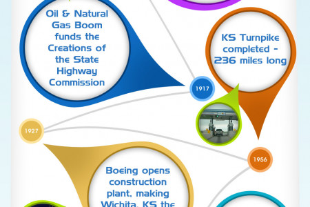 Kansas City & a History of Industry Infographic