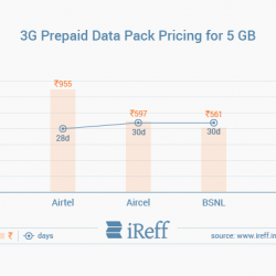 marketing strategies comparison vodafone and airtel india New 4g plans comparison: reliance jio vs airtel vs  4g data plans bharti-airtel idea cellular reliance jio tariff comparison vodafone 19  uber's flying taxis in india by 2023 talks on .