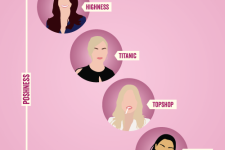 Kates, poshness by pout Infographic