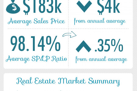 Kathleen GA Real Estate Market in August 2014 Infographic