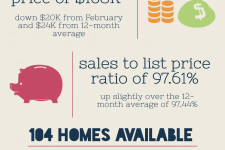 Kathleen GA Real Estate Market in March 2014 Infographic