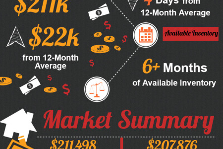 Kathleen GA Real Estate Market in October 2014  Infographic