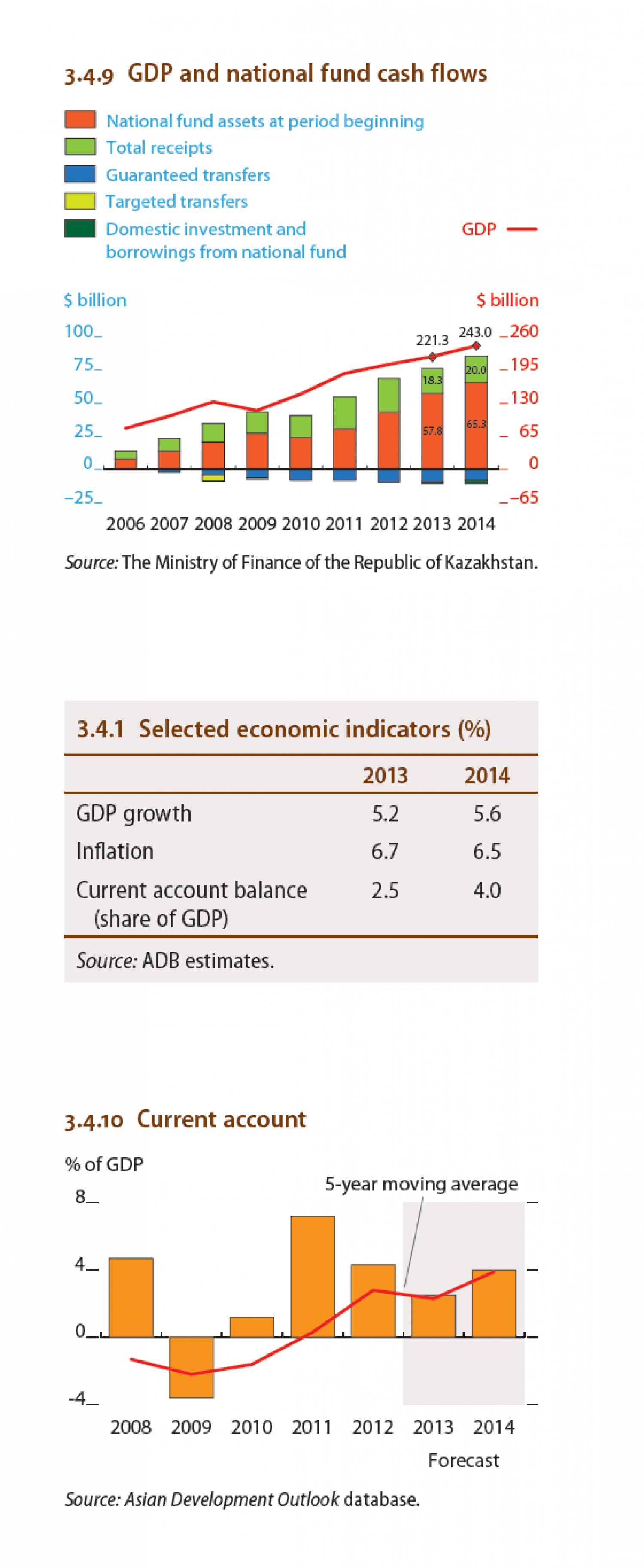 Kazakhstan - GDP and National Cash Flows Infographic