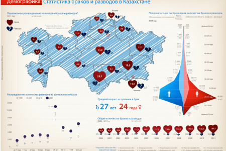 Kazakhstan Marriages & Divorces Stats Infographic