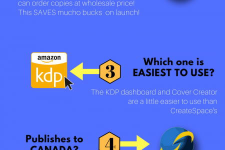 KDP Print VS CreateSpace - Which One is