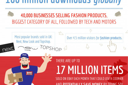 Keep calm and eBay on Infographic