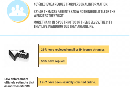 Keep Children Safe Online Infographic