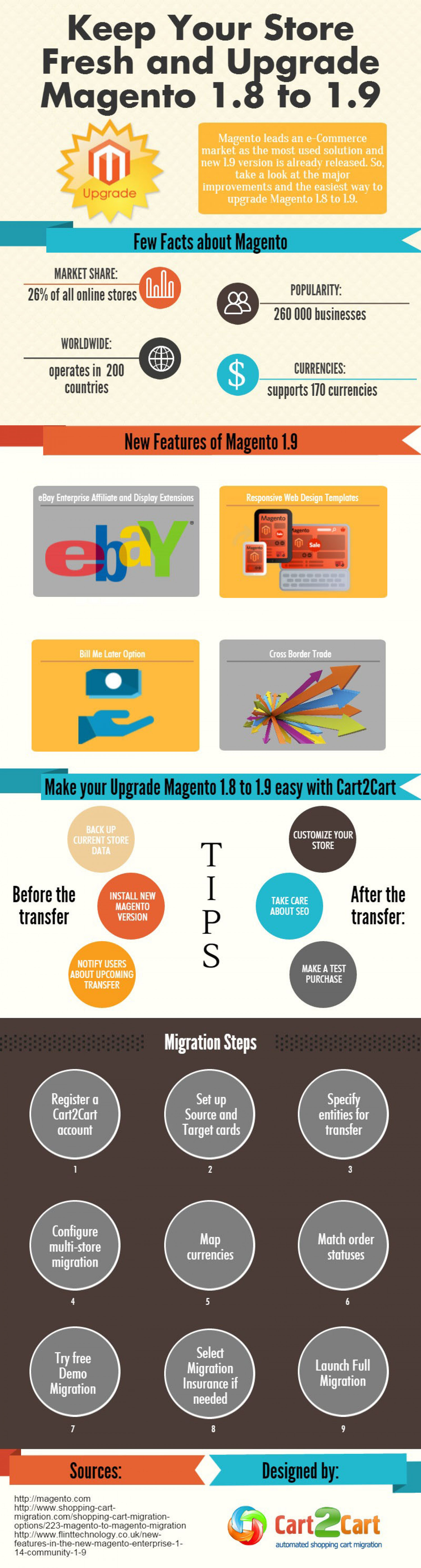 Keep Your Store Fresh and Upgrade Magento 1.8 to 1.9 ...