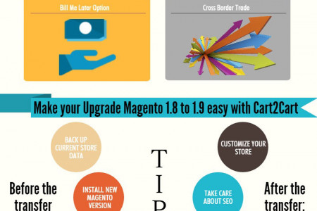 Keep Your Store Fresh and Upgrade Magento 1.8 to 1.9 Infographic