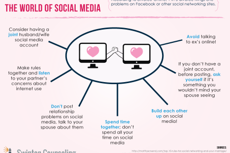 Keeping a Marriage Strong in the World of Social Media Infographic