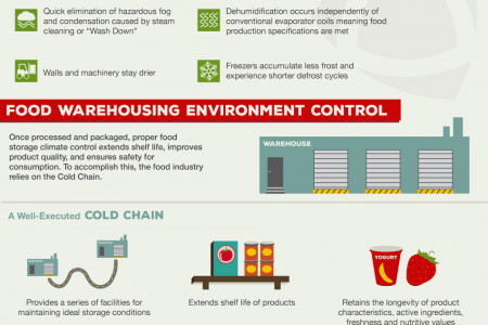 Keeping Food Safe from Farm to Fork Infographic