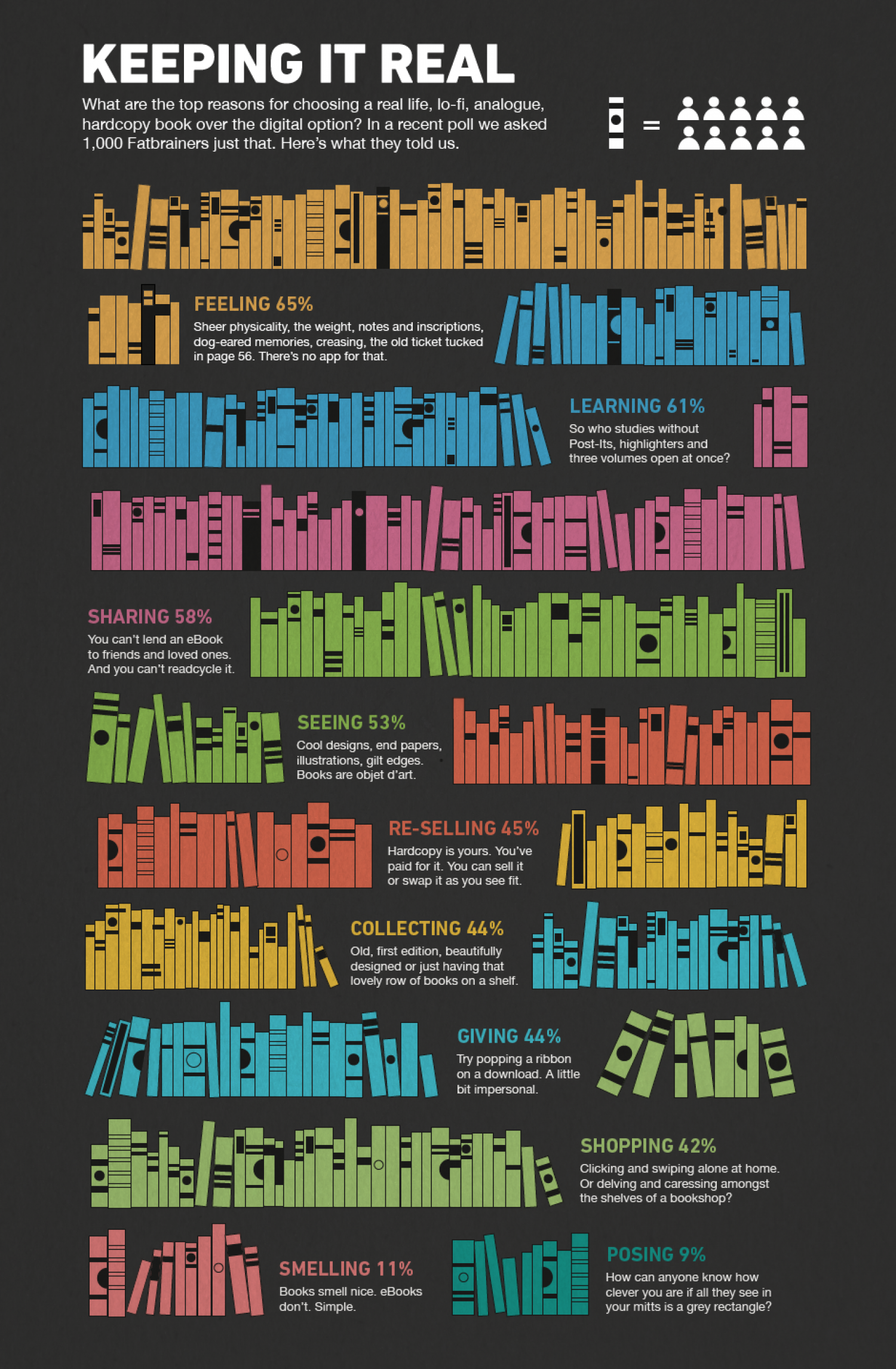 Keeping It Real Infographic