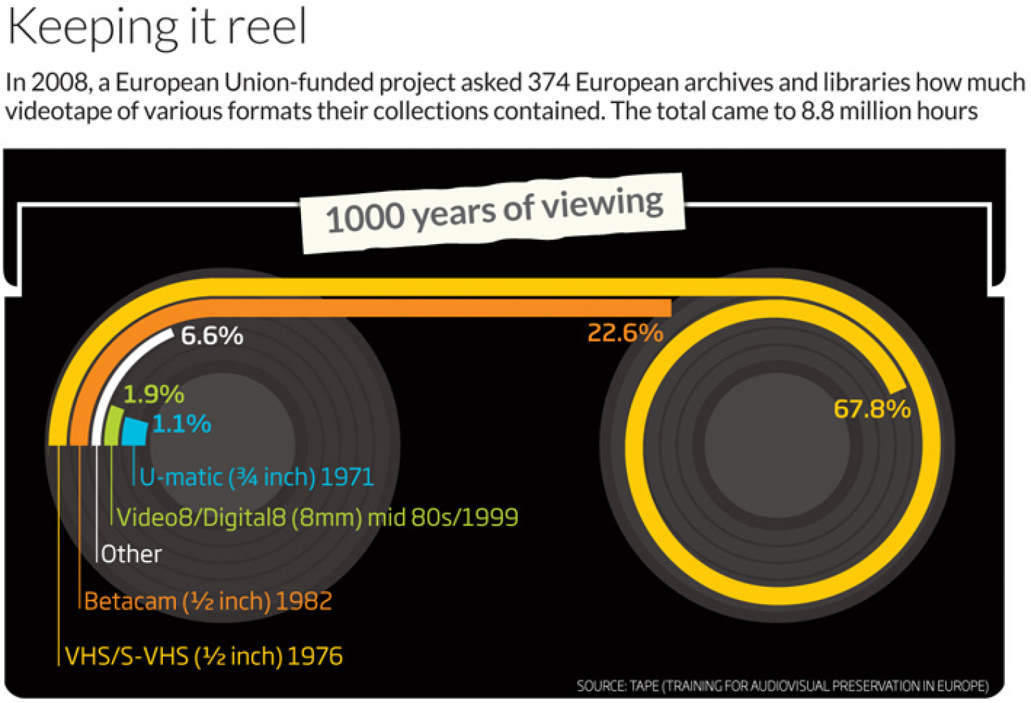 Keeping it Reel Infographic