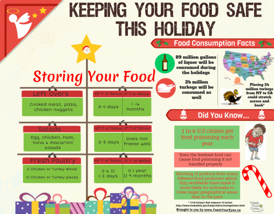 Keeping Your Food Safe This Holiday