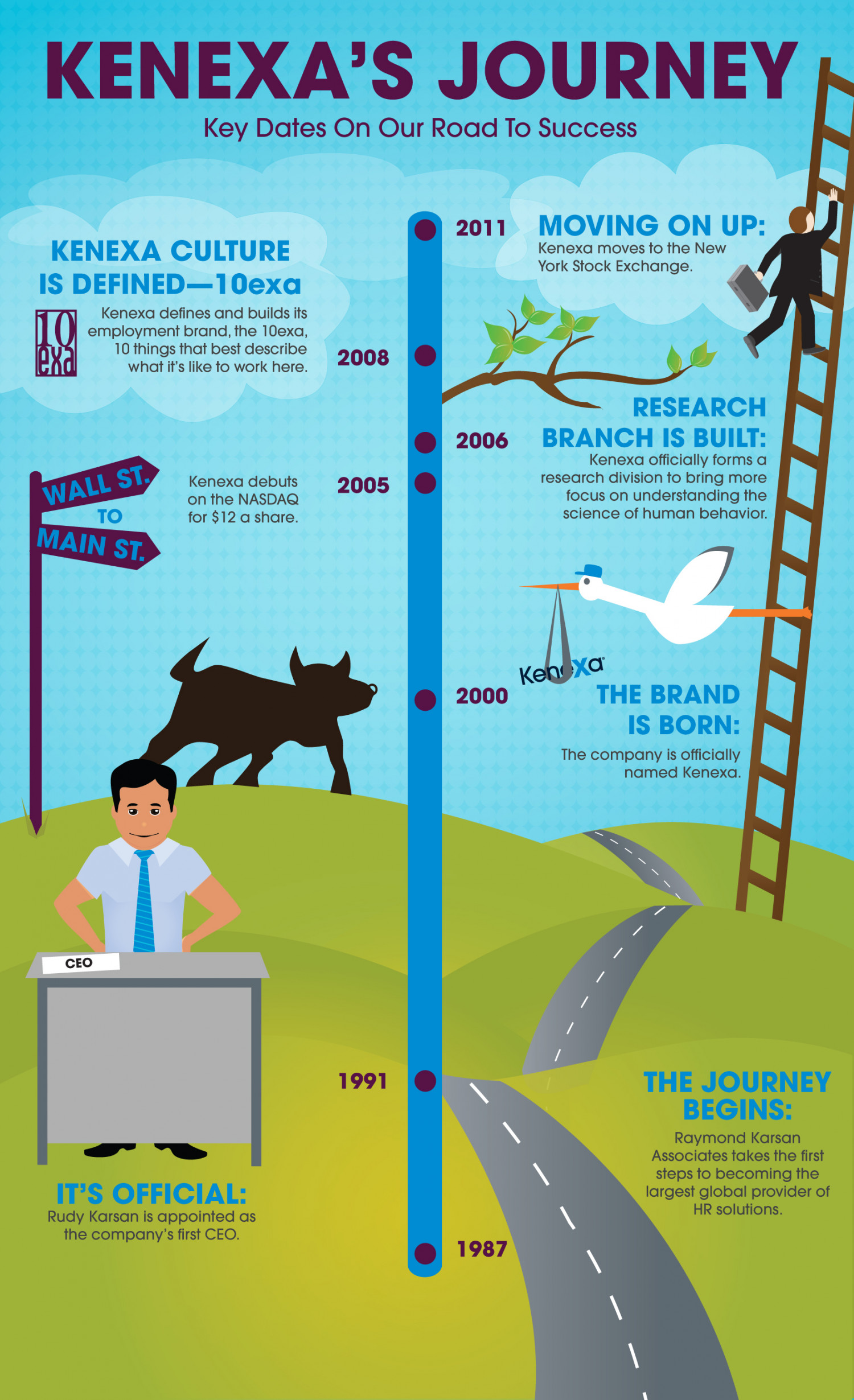Kenexa's Journey Infographic