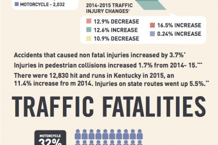 Kentucky Accidents Trends Infographic