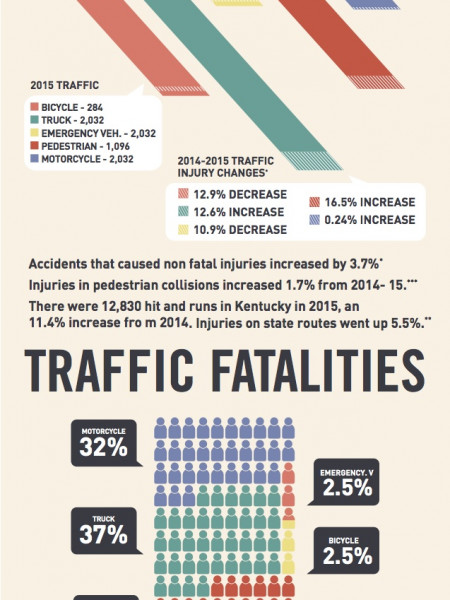Kentucky Auto Accidents Trends by Morgan & Morgan Infographic