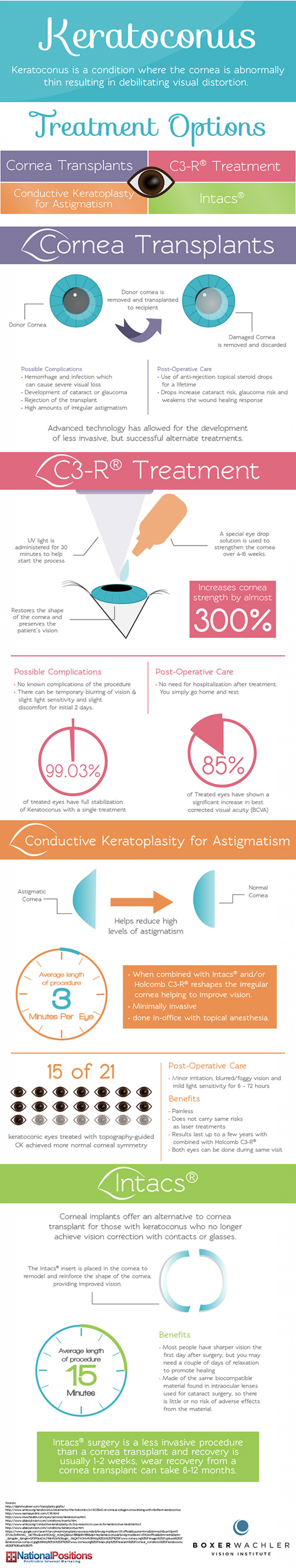 Keratoconus: Treatment Options Infographic