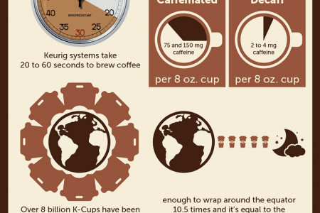 Keurig Coffee Infographic