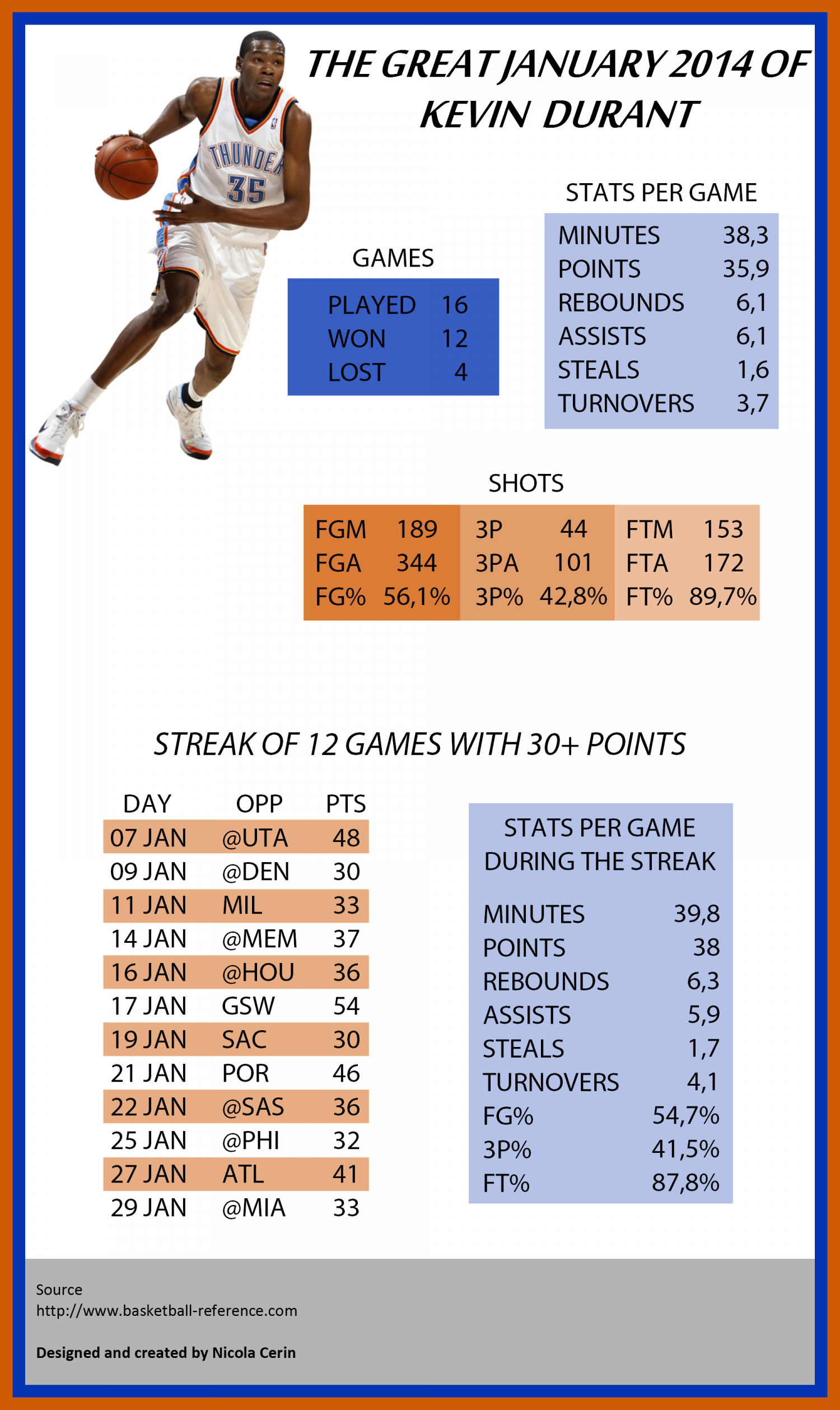 Kevin Durant numbers on January 2014 Infographic