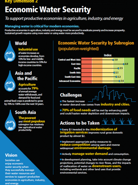 Managing water is critical for modern economies  Infographic
