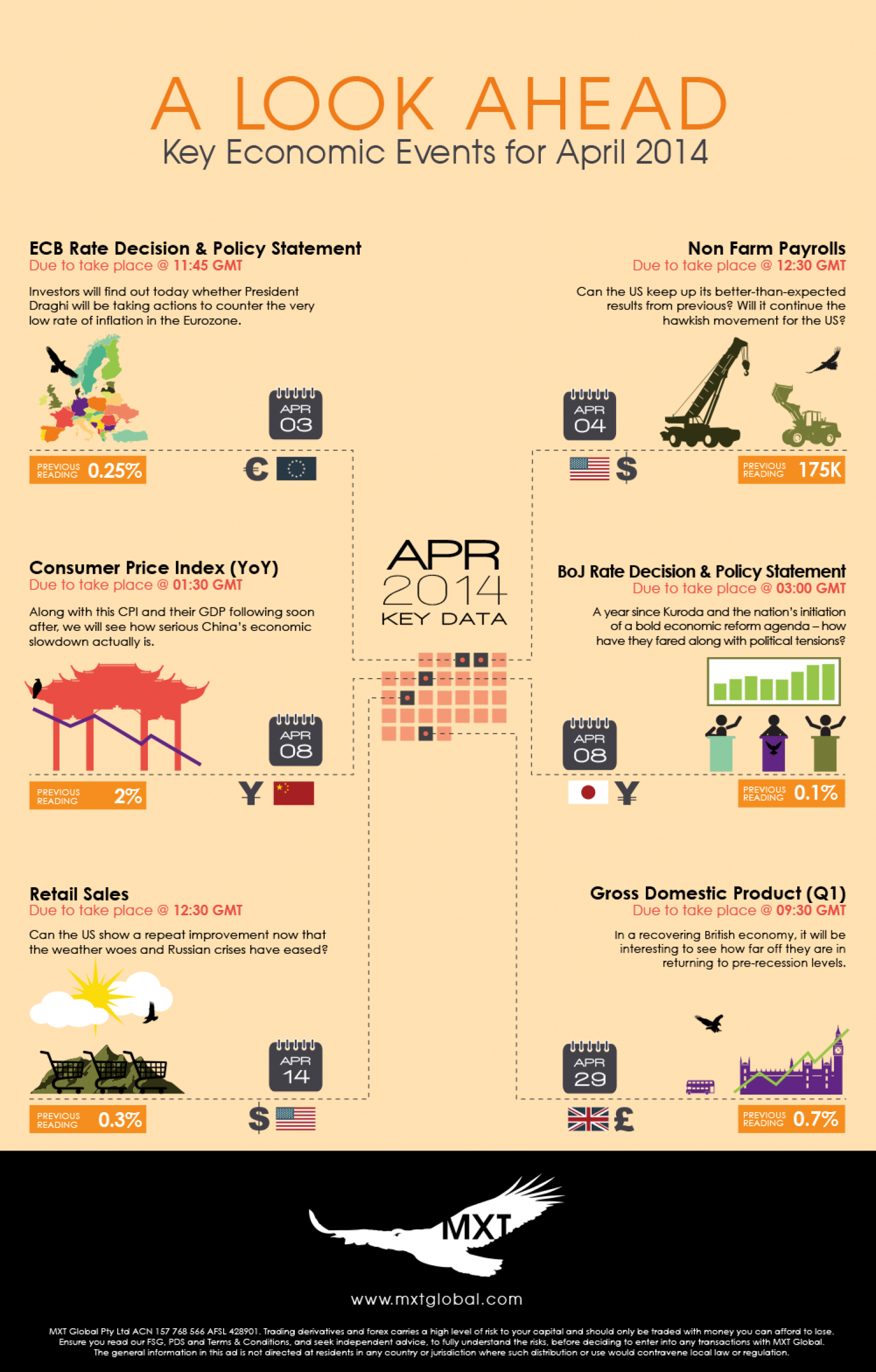Key Economic Events April 2014 Infographic