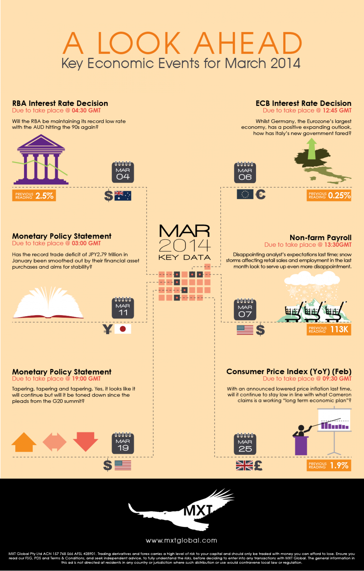 Key Economic Events for March 2014 Infographic