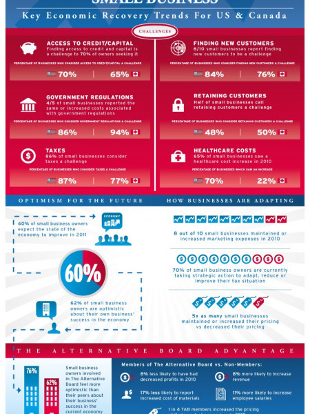 Key Economic Recovery Trends in the US & Canada Infographic