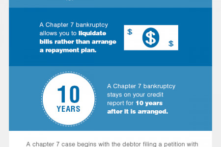 Key Facts of Chapter 7 That You Should Know Before Filing Infographic