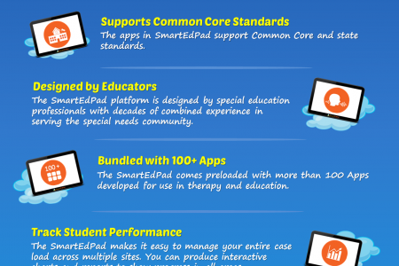 Key Features of The SmartEdPad Infographic