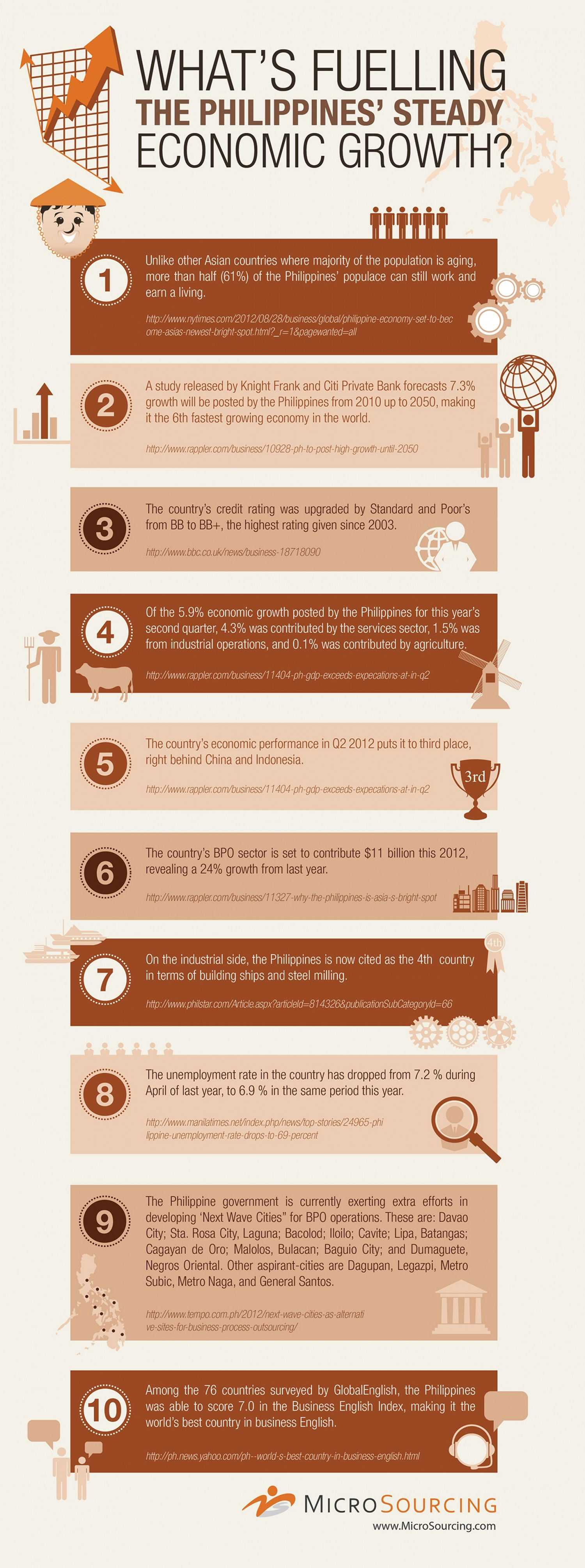Key Growth Drivers of the Philippine Economy Infographic
