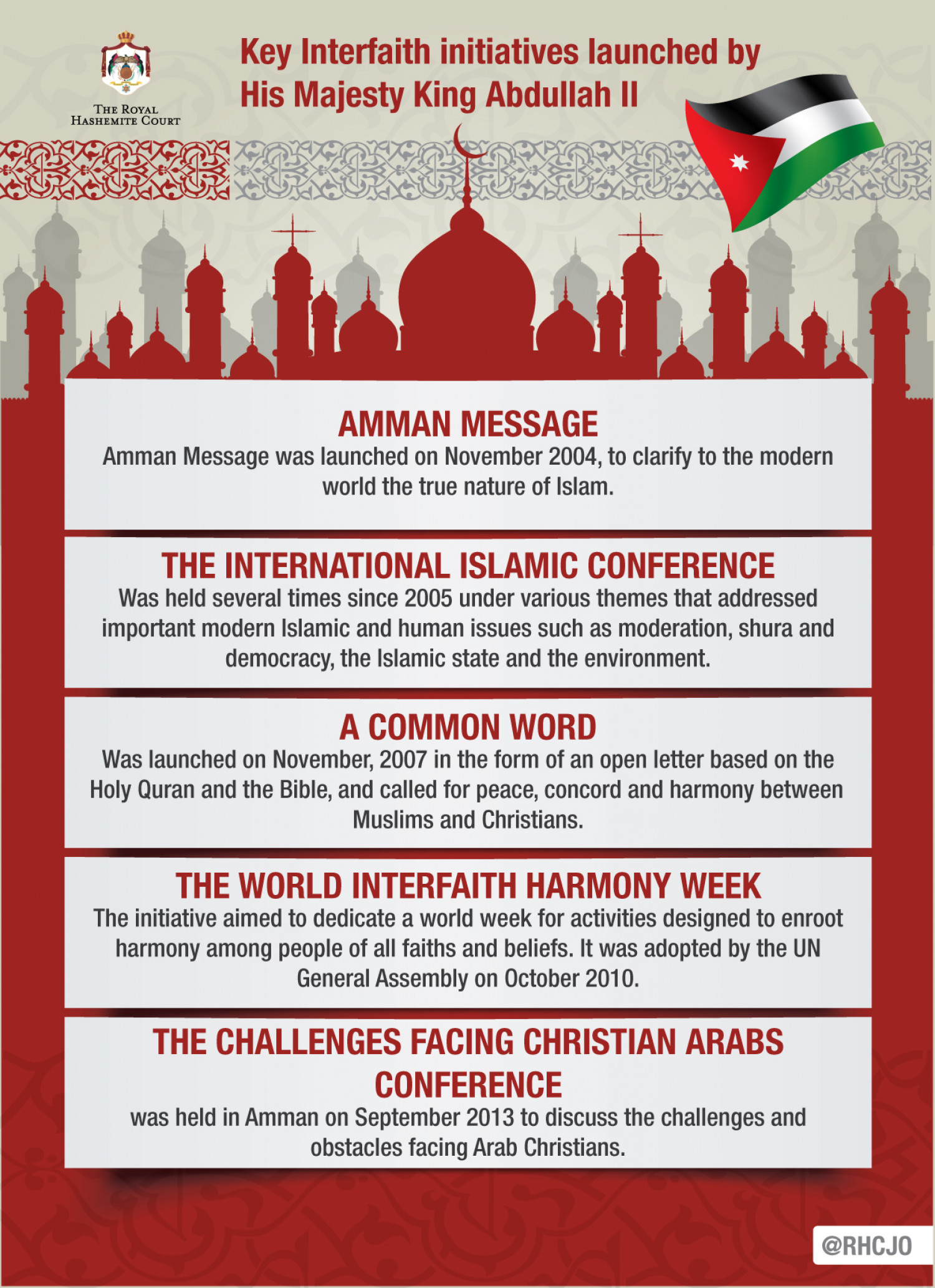 Key Interfaith initiatives launched by His Majesty King Abdullah II Infographic