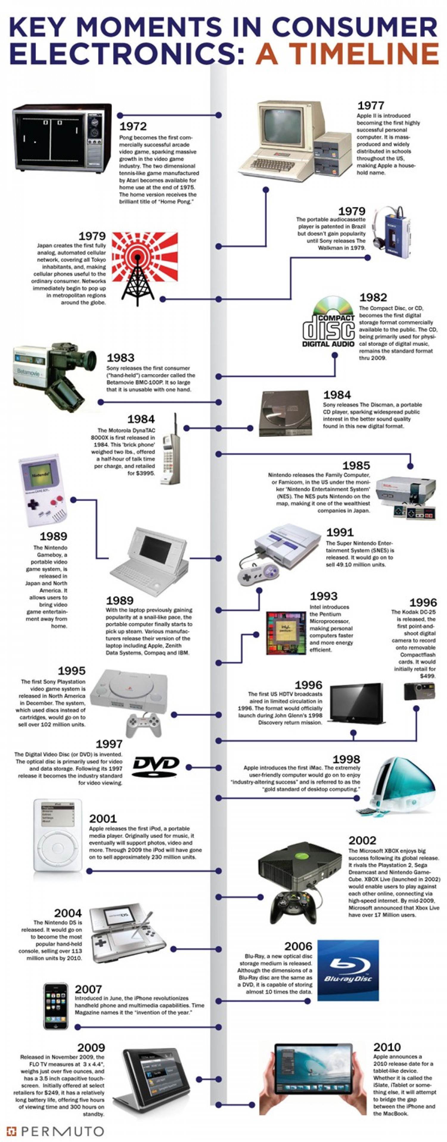 Key Moments In Consumer Electronics  Infographic