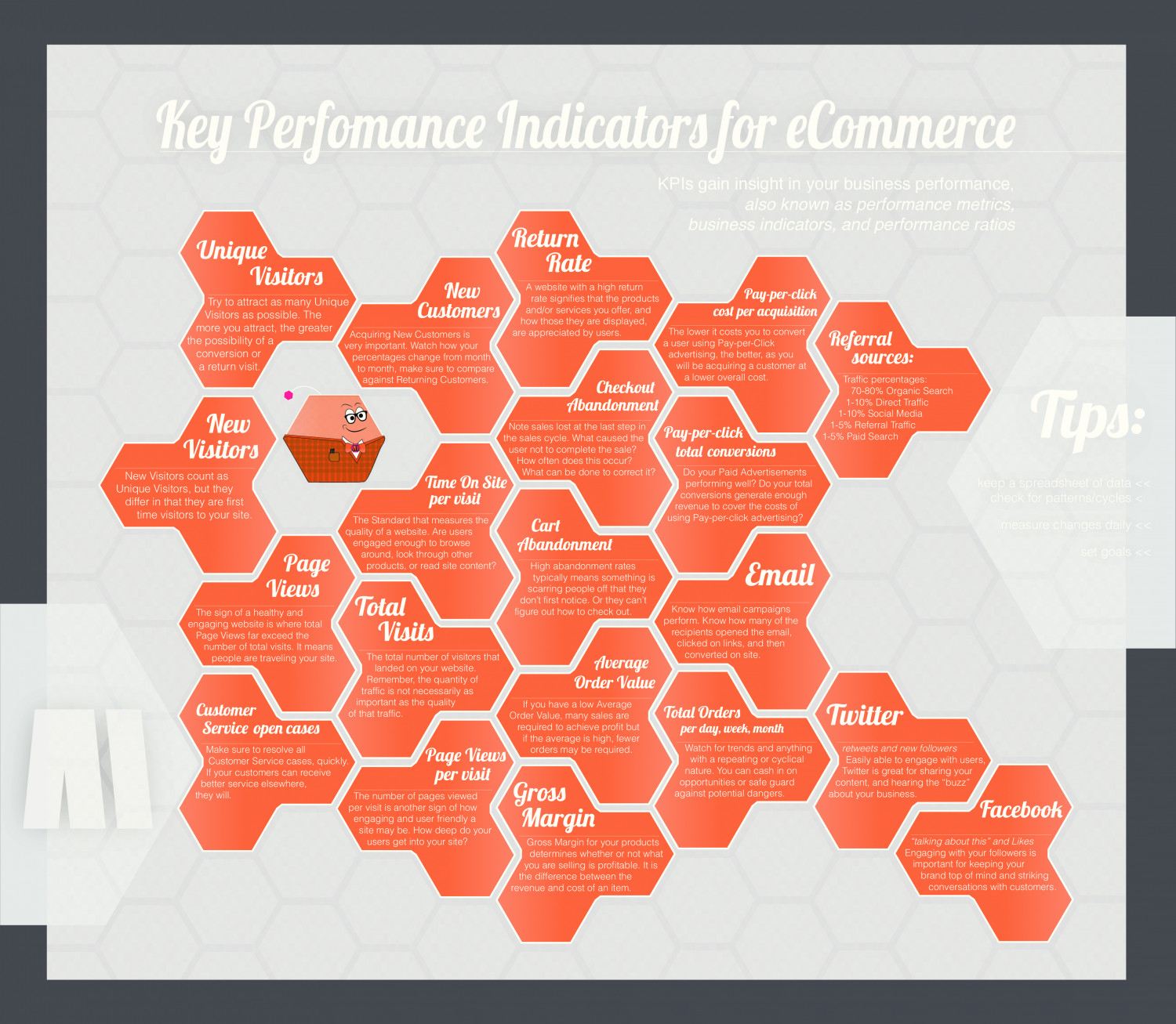 Key Performance Indicators | eCommerce (+Magento) Infographic