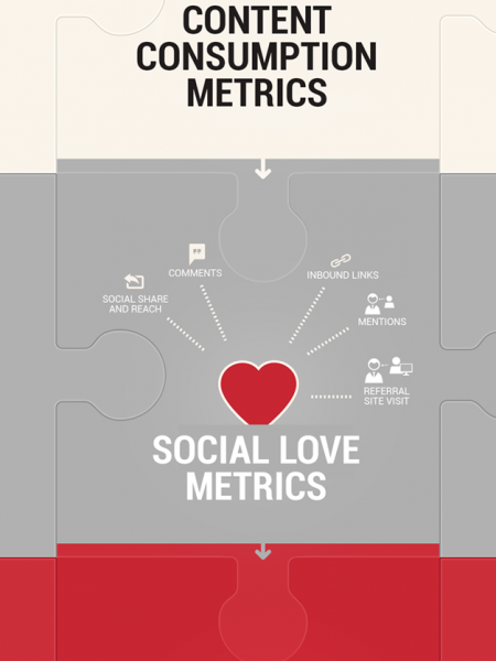 Key Performance Indicators for Measuring Content Marketing ROI Infographic