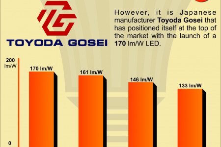 Key Trends in the Development of LED Lighting Technology Infographic