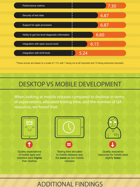 The State of Mobile Software Quality Infographic
