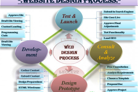 Key-steps for Good Website Designing Infographic