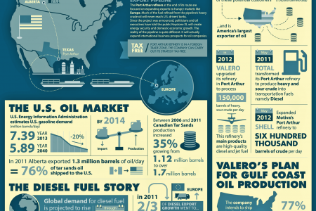 Keystone XL Pipeline Infographic