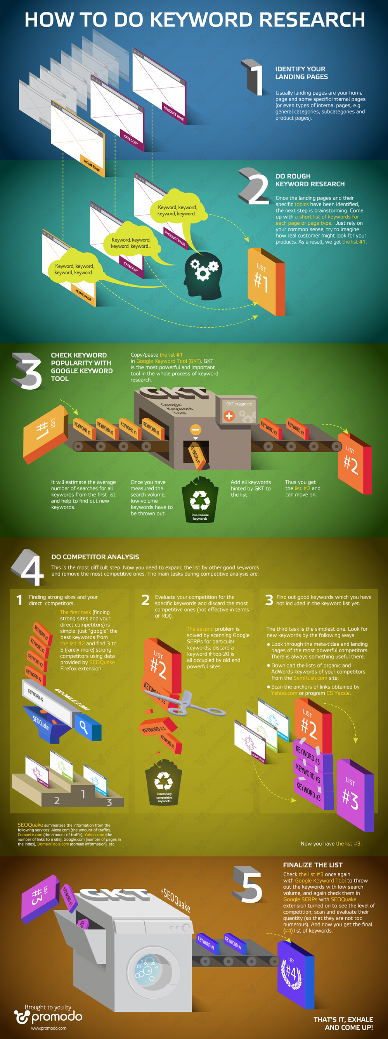 Keyword Research Process Infographic
