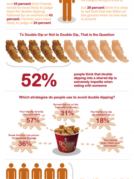 KFC's Dude Food Etiquette Infographic