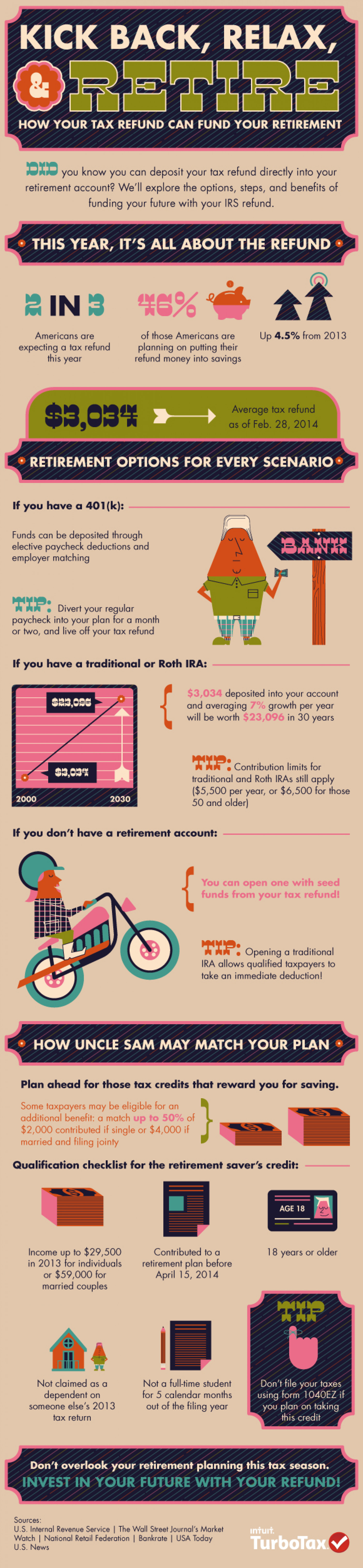 Kick Back, Relax, & Retire How Your Tax Refund Can Fund Your  Retirement Infographic